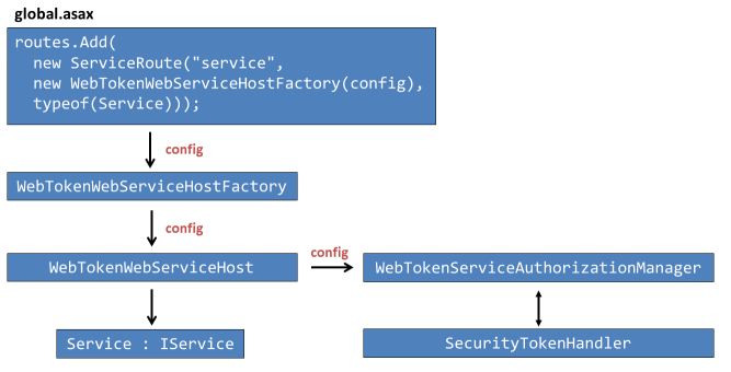 Token based Authentication for WCF HTTP/REST Services: Authentication