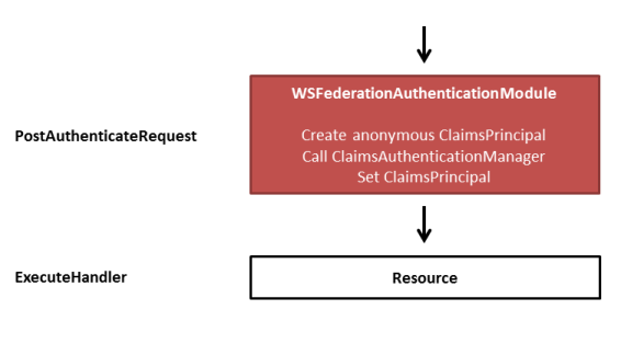 Mixing Forms and Token Authentication in a single ASP NET