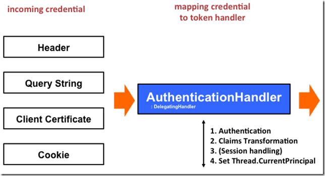 Asp Net Web Api Security The Thinktecture Identitymodel