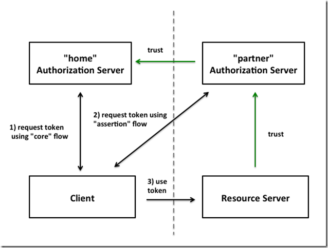 Advanced OAuth2: Assertion Flow (why) | leastprivilege com
